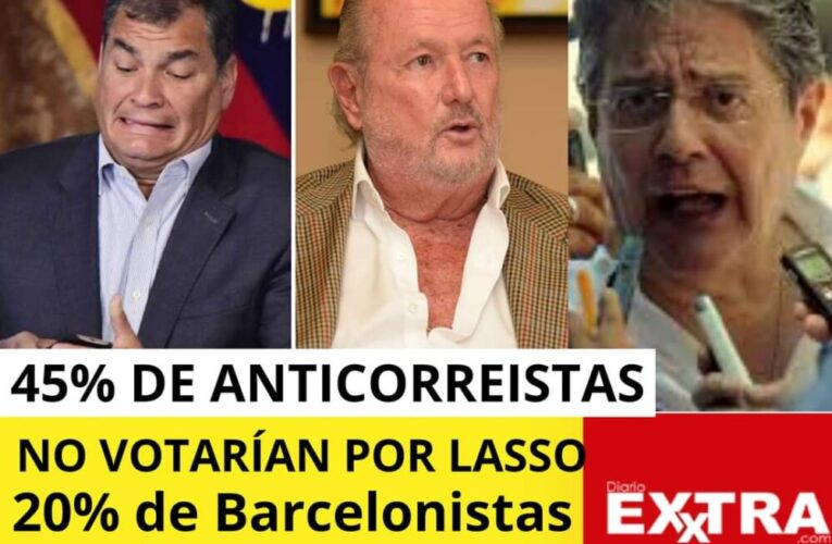 El 45% de anticorreistas empedernidos no votarían por Guillermo Lasso y un 20% de los Barcelonistas votarían por Isidro Romero.